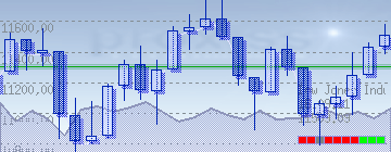 Dow Jones Candlestick Aktienanalyse
